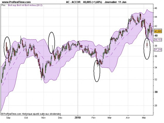 X trading strategie bollinger bands