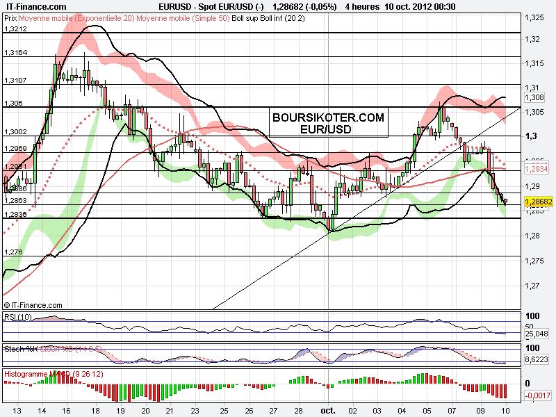 Analyse technique forex euro dollar