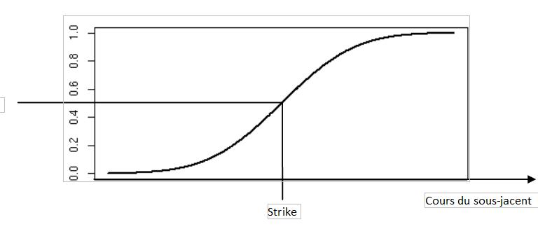 delta option