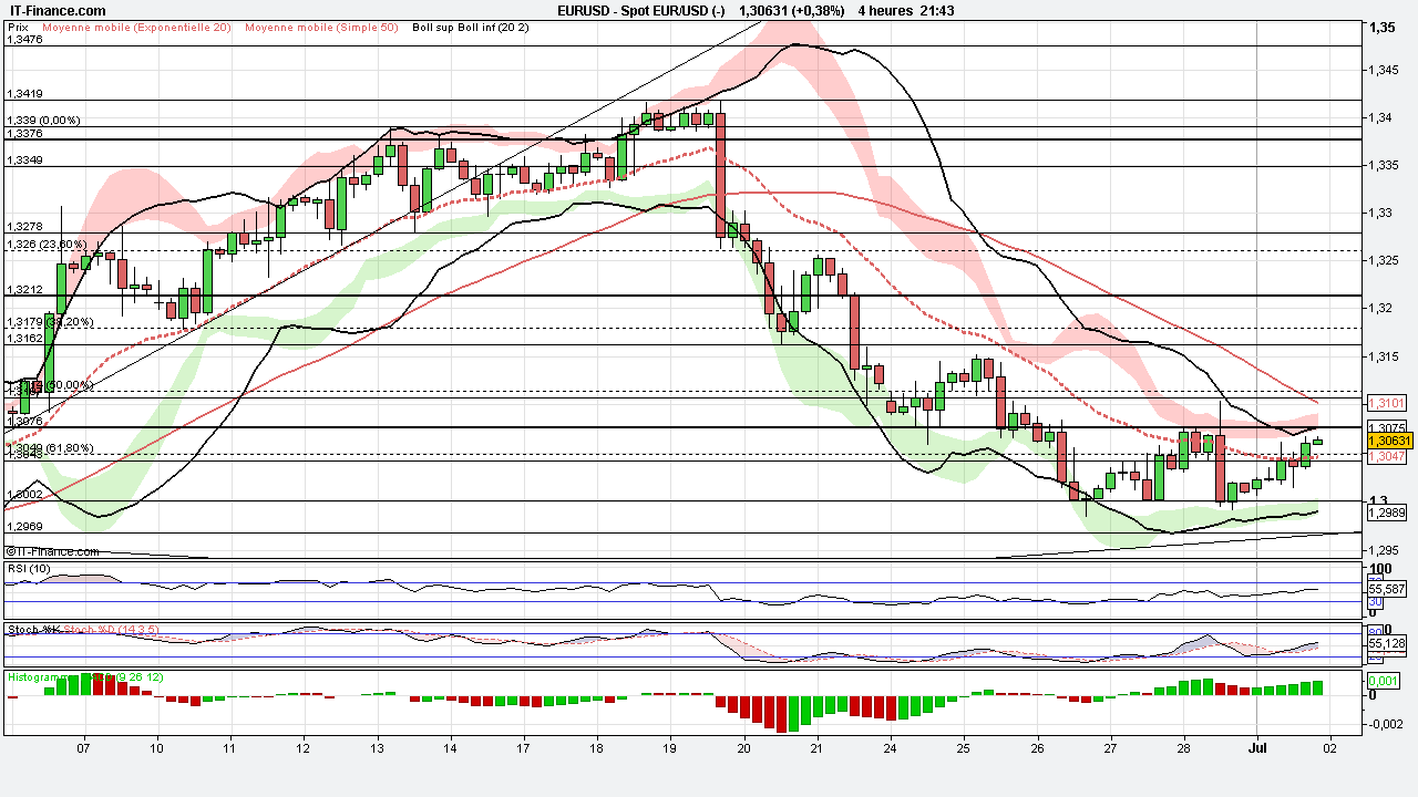 Signaux de trading forex