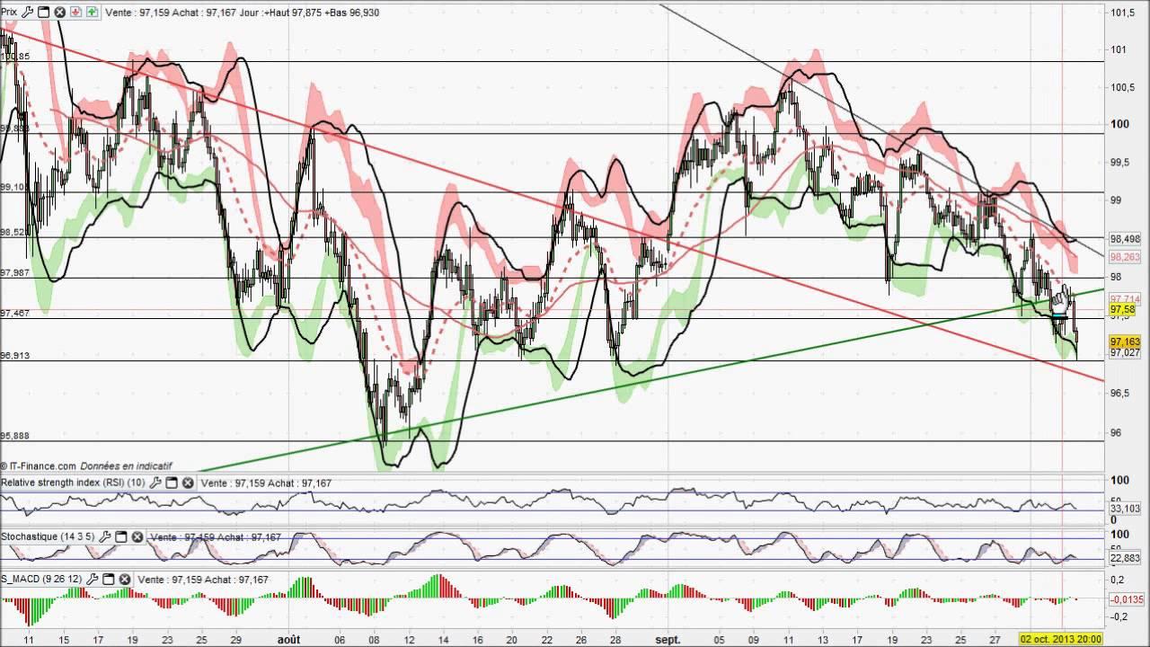 Strategie handel forex eur / usd