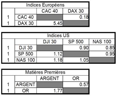 correlation cac dax