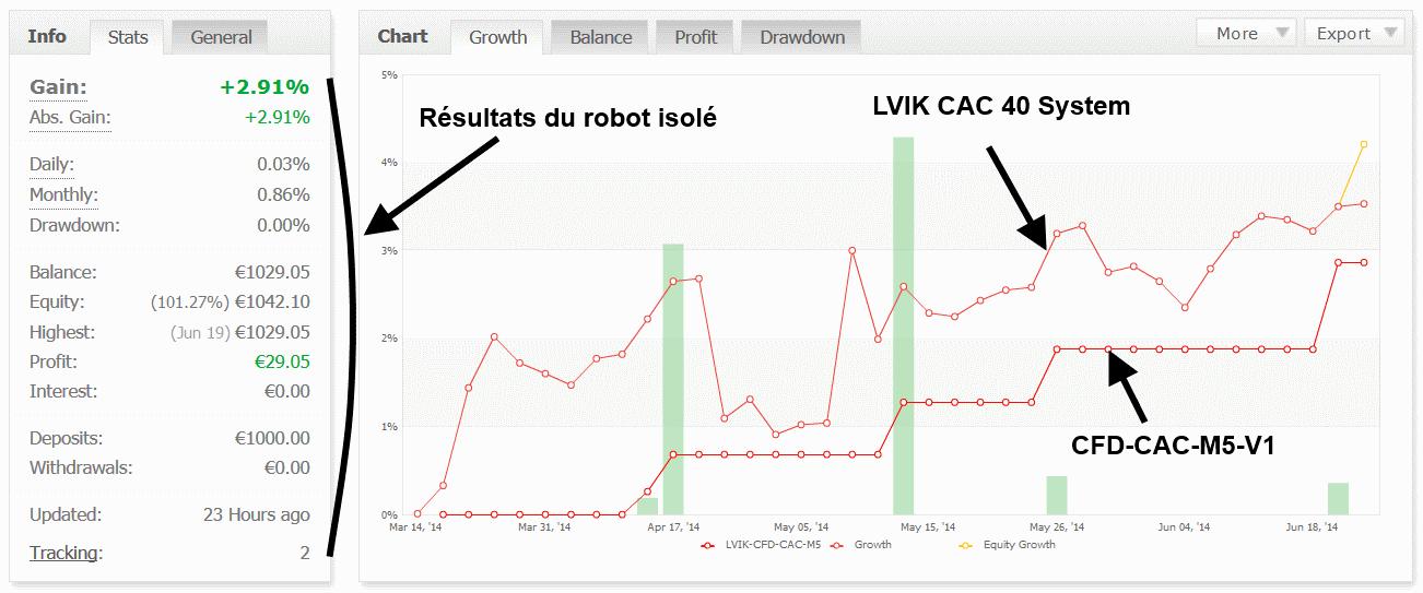 performance robot de trading