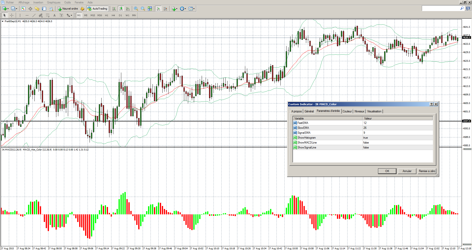 Indicateur macd forex