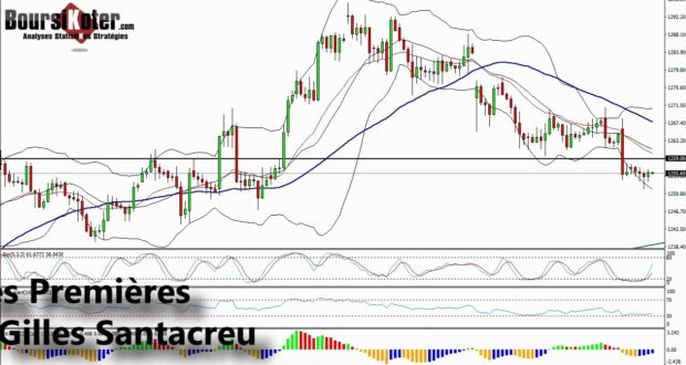 Accueil Analyse technique et strategie de trading indice
