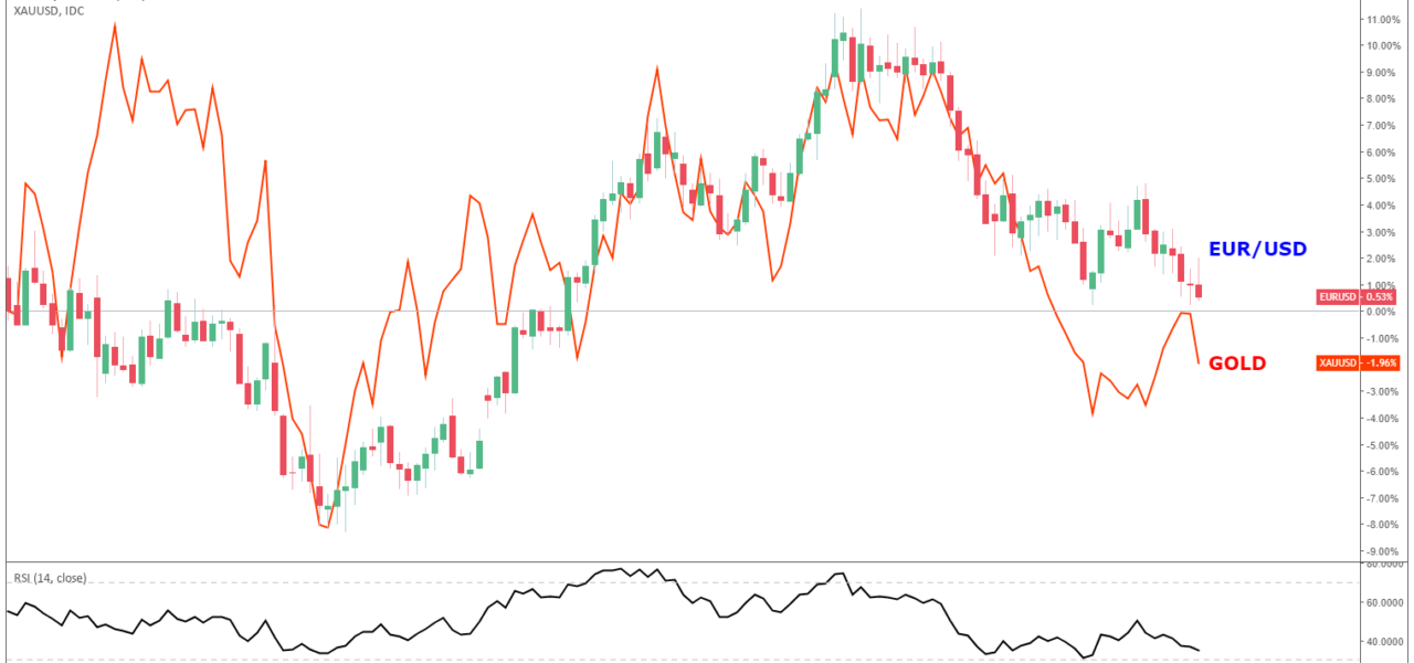 gold eur usd euro dollar