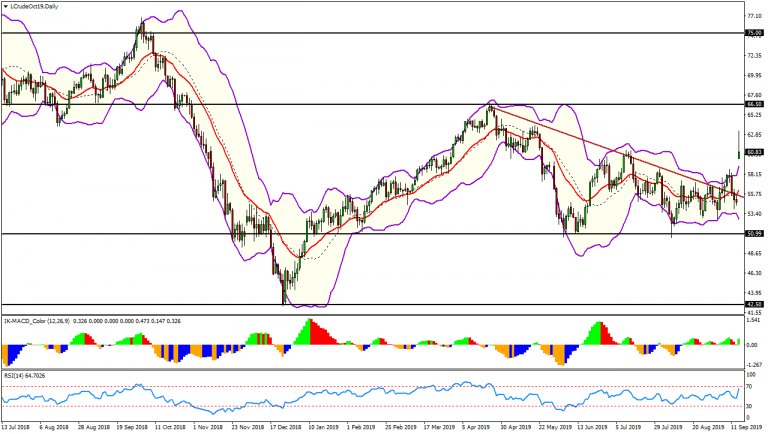 analyse petrole wti