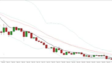 trading usd cad